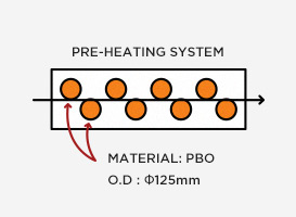 Pre-Heating, 냉각대 장치내의  Support Roll